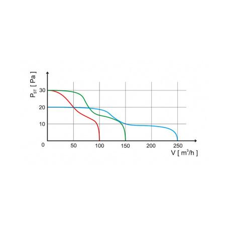 Axiální ventilátor stropní AV PLUS 100 TB - 4