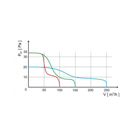 Axiální ventilátor stěnový AV BASIC 100 H - 3